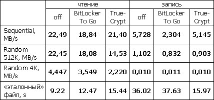 Сводные результаты тестирования DTI/2Gb с шифрованием и без