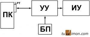 Рисунок 4 - Блок схема устройства.